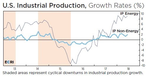 U.S. Industrial Production Ex-Energy