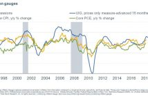 Underlying Inflation