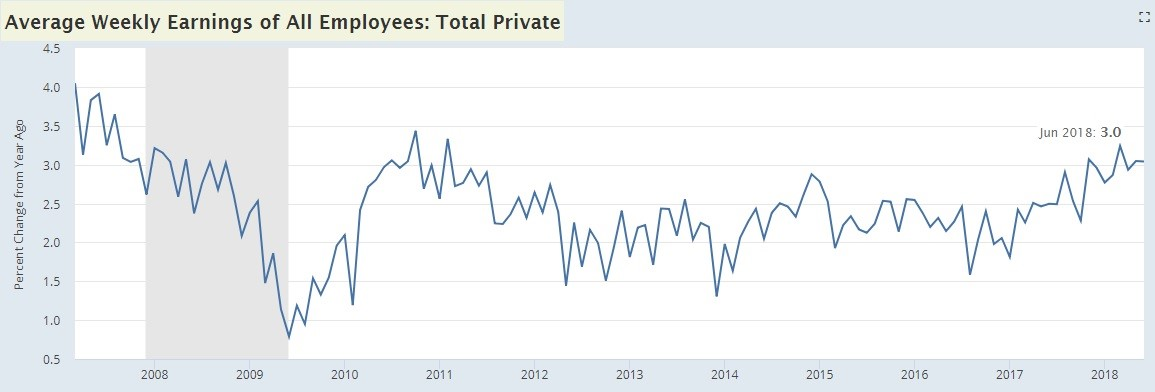 Weekly Wage Growth