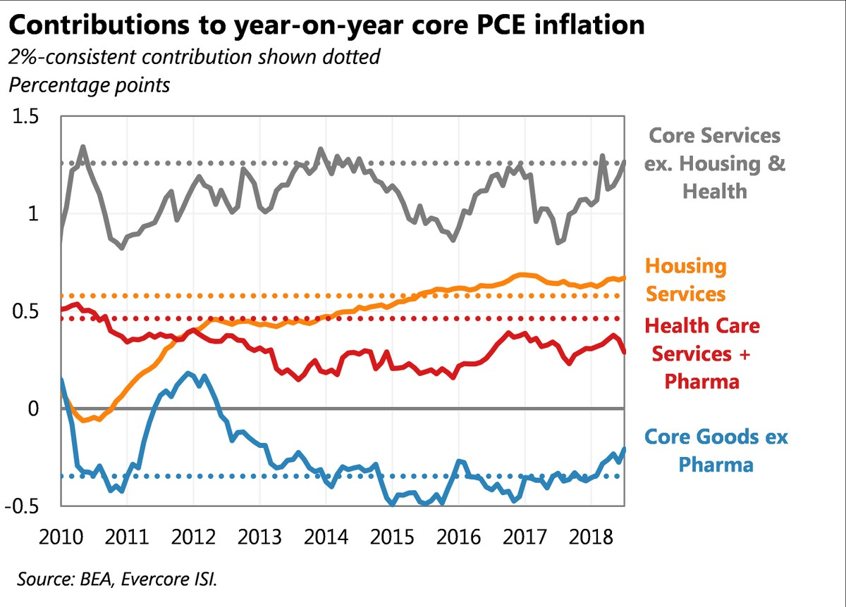 Contributions to year on year core PCE inflation. Evercore ISI.