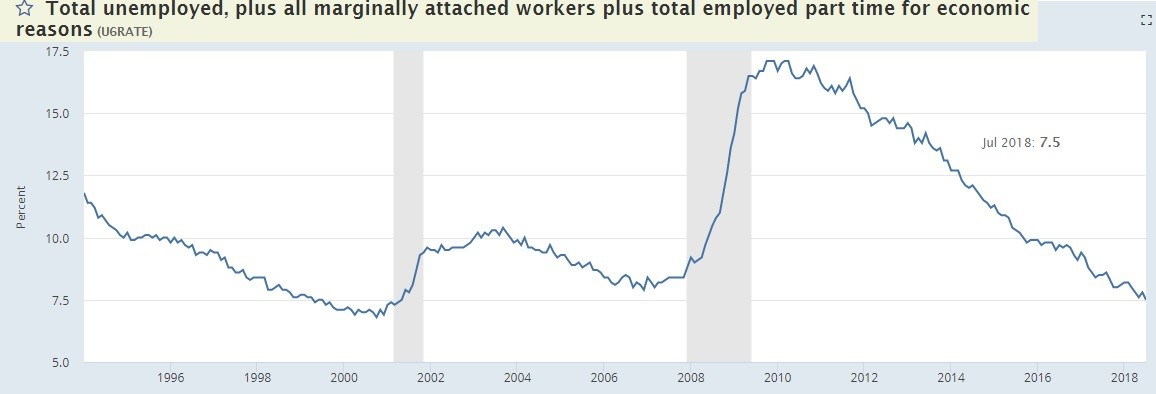 July Employment Report: 2 Years of Job Growth Left?