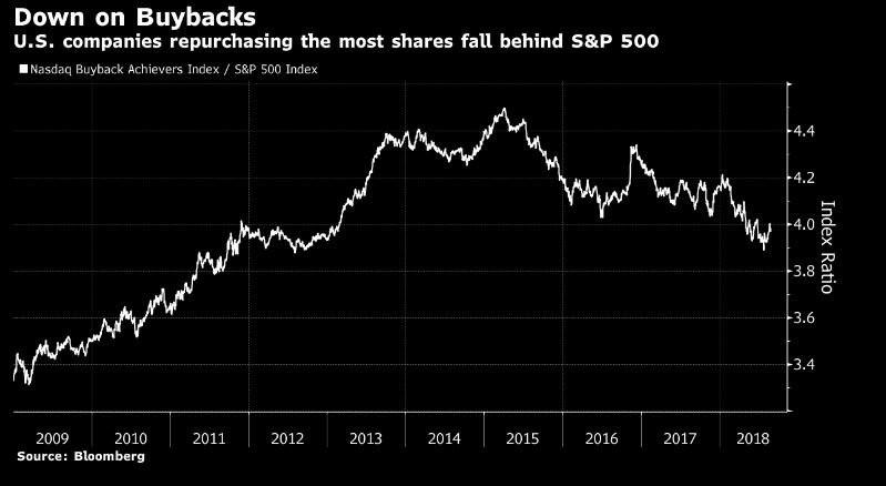 Stock Buybacks.