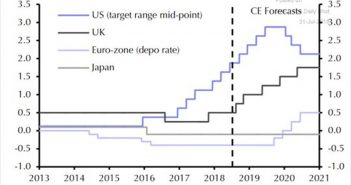 Capital Economics' Predictions
