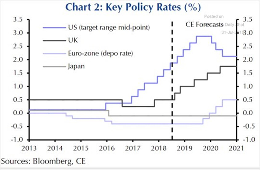 Central Bank Policy Changes This Week