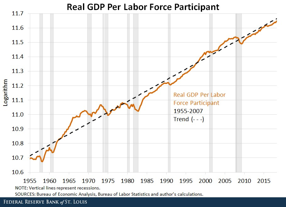 Real GDP Per Labor Participant Reveals Truth About Longest Bull Market Since WWII