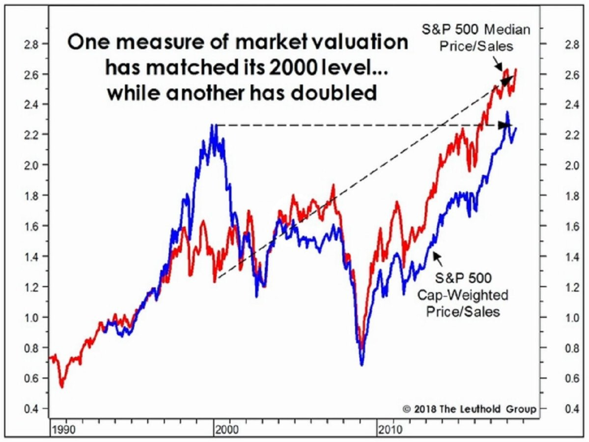 Revenue Growth Drives Shareholder Returns