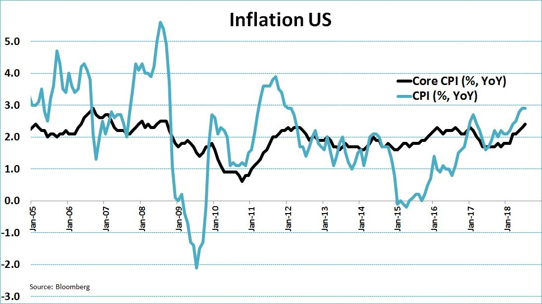 Core Inflation Hasn't Done This Since 2008