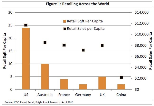 Retail Sales Per Capita Tells The Real Story…