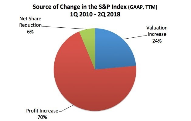 Valuations Aren't The Main Catalyst Of This Bull Market