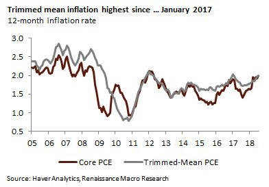 Trimmed Mean Inflation Highest Since January 2017. Core PCE. Trimmed-Mean PCE. Renaissance Macro Research.