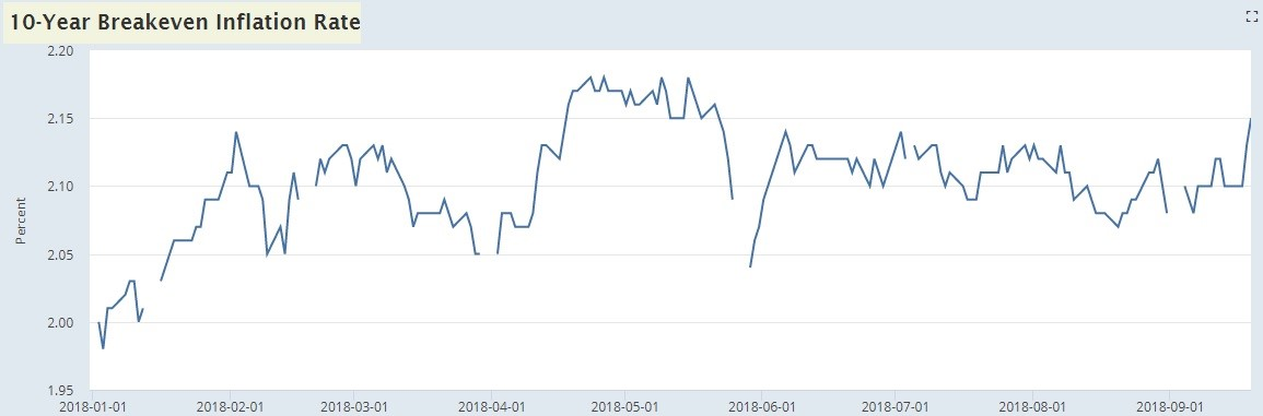10 Year Breakeven Inflation Rate. FRED.