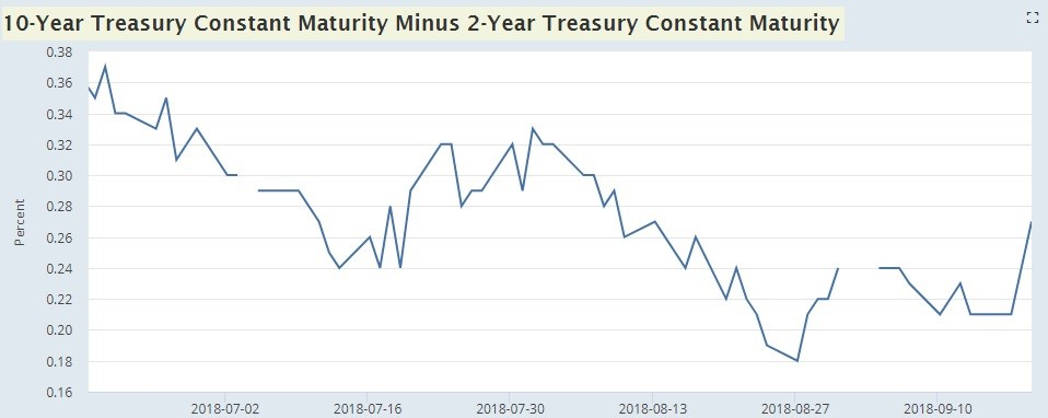 10 Year Treasury Constant Maturity Minus 2 Year Treasury Constant Maturity. FRED.