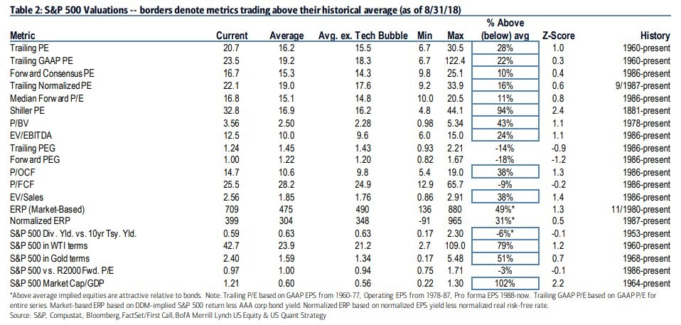 S&P 500 Valuations. Merrill Lynch.