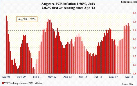 Y/Y% change in core PCE inflation. Hedgopia.