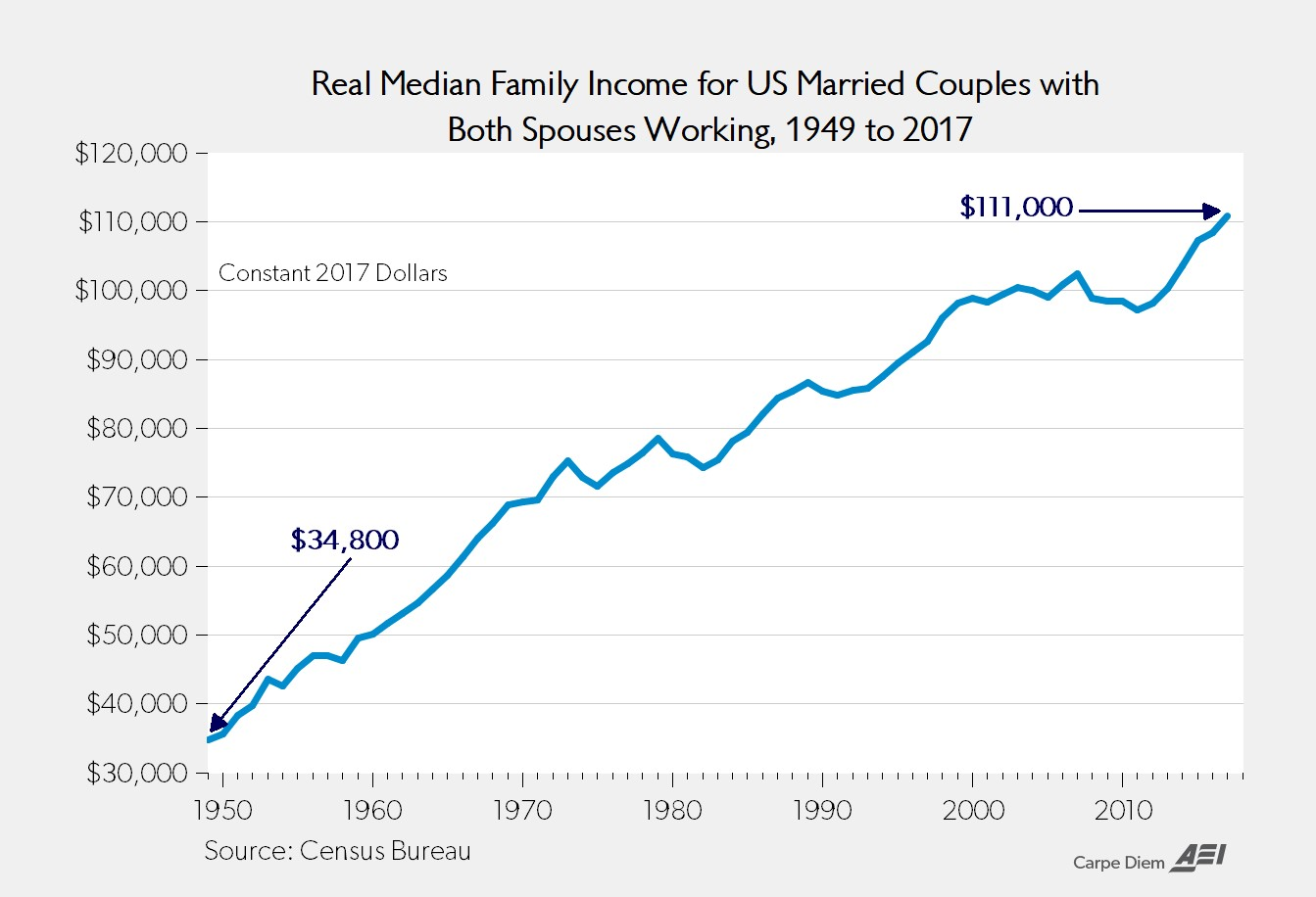 Real Media Family Income For US Married Couples With Both Spouses Working, 1949 to 2017. AEI.