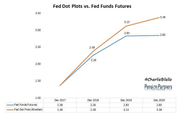 Fed Dot Plots vs Fed Funds Futures. Twitter @CharlieBilello