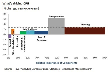What's Driving CPI? Renaissance Macro Research.