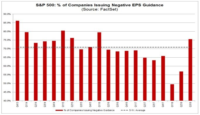 Are Future Earnings Estimates Positive Or Negative?