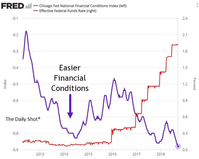Fed No Longer Accommodative: An Explanation Of What That Means For Markets