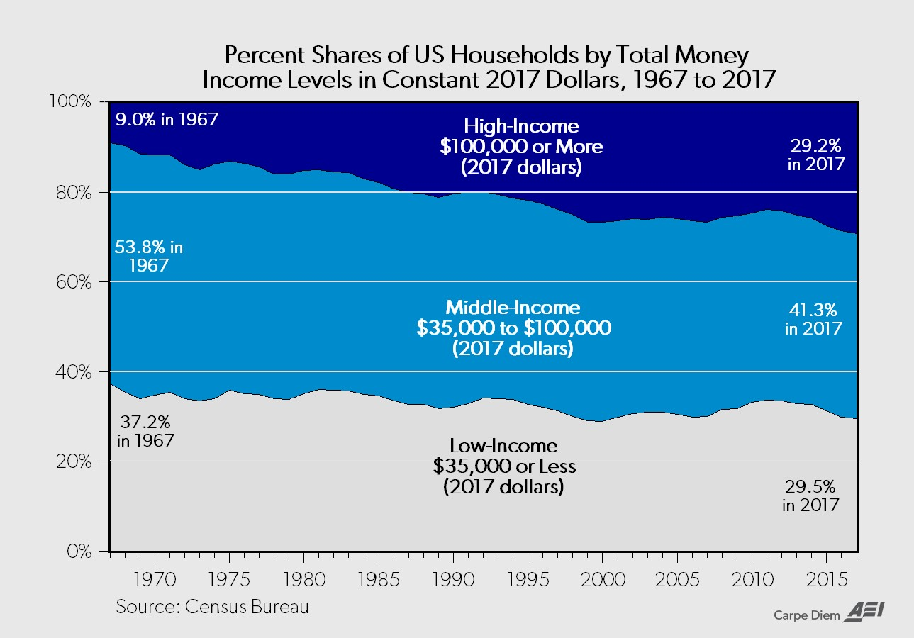 Household Wealth & Real Estate