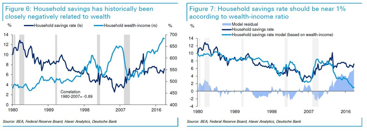 Household Savings. Households Wealth-Income. Household Savings Rate. Deutsche Bank.