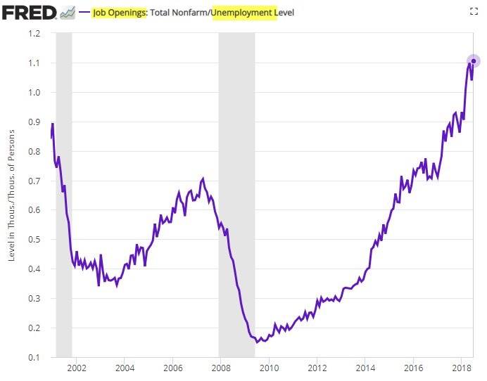 Job Opening: Total Nonfarm/Unemployment Level. FRED. Daily Shot.