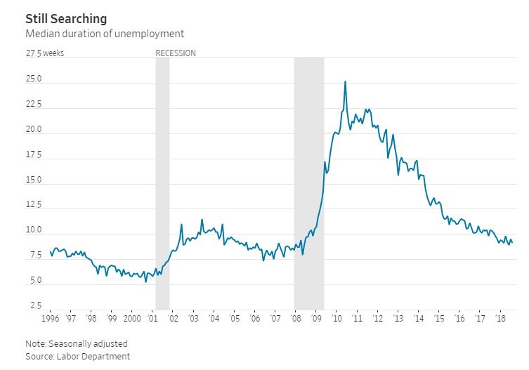 Median Duration of Unemployment. WSJ.