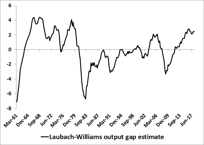 Laubach-Williams Output Gap Estimate. NY Fed.