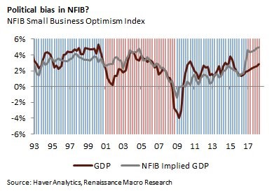 NFIB Small Business Optimism Index. GDP. NFIB Implied GDP. Renaissance Macro Research.