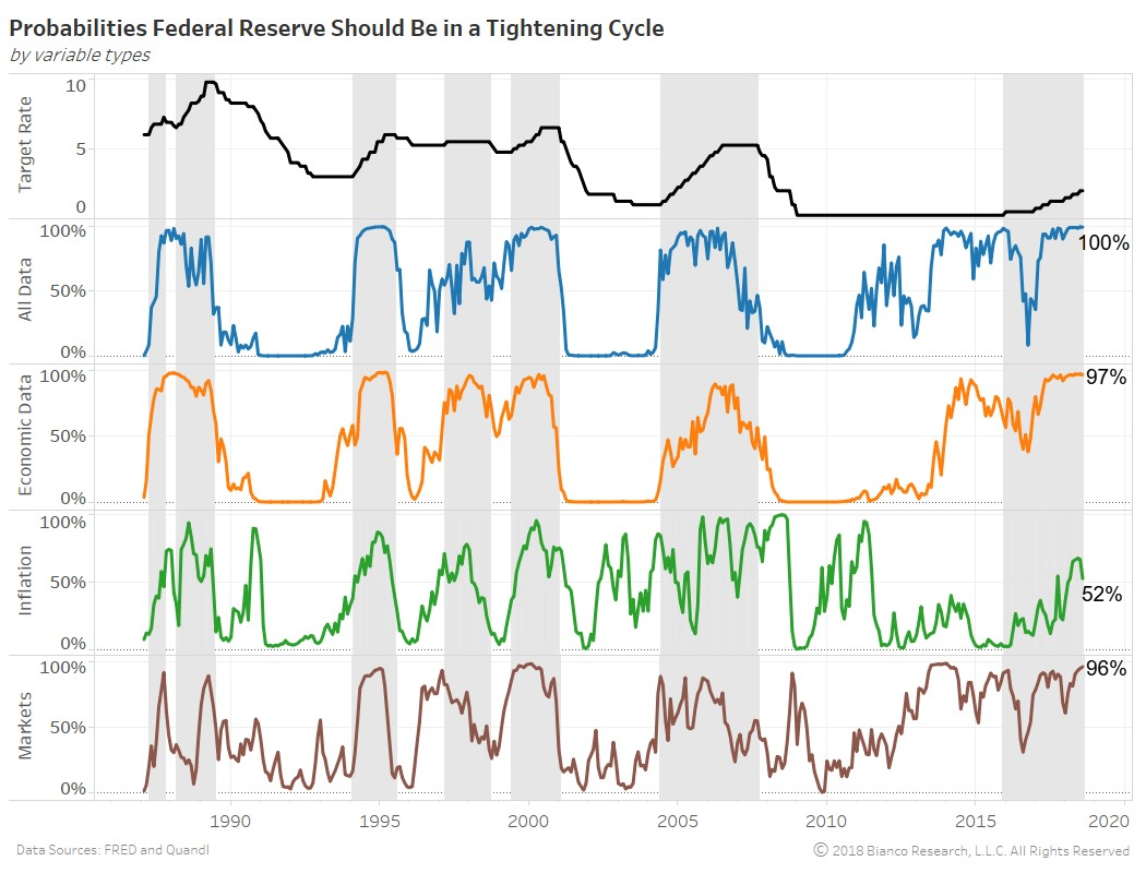 Probabilities Federal Reserve Should Be In A Tightening Cycle. Bianco Research.
