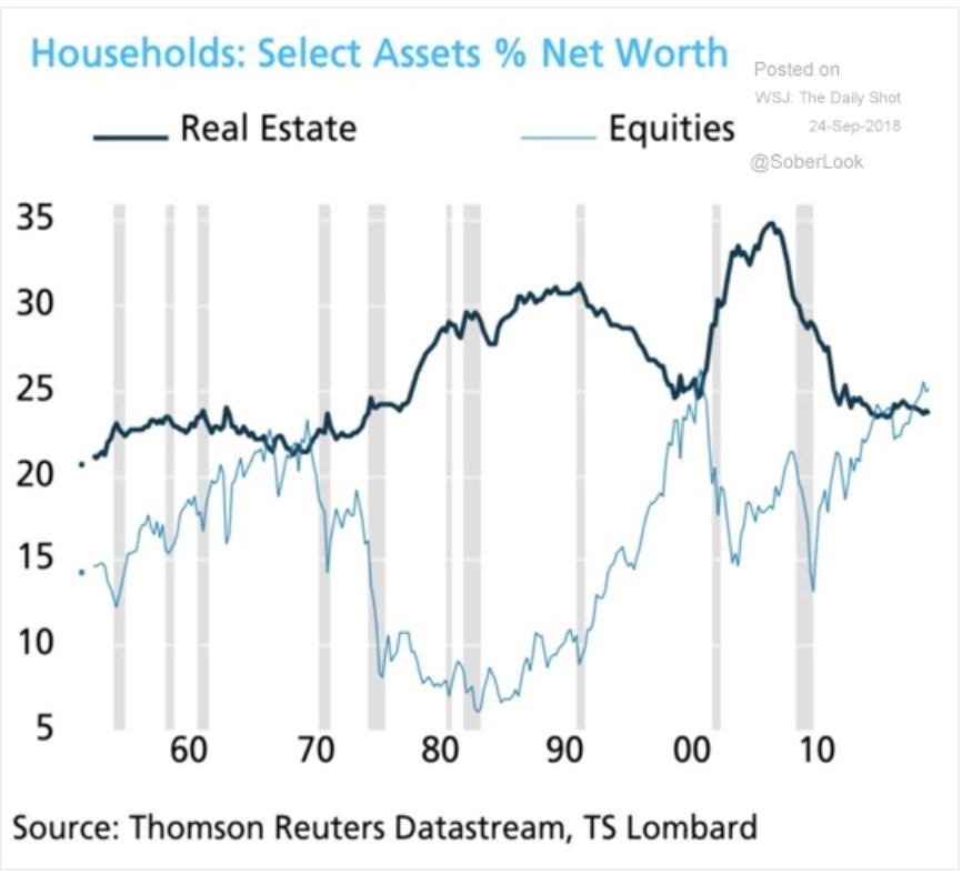 Households: Select Assets % Net Worth. TS Lombard.
