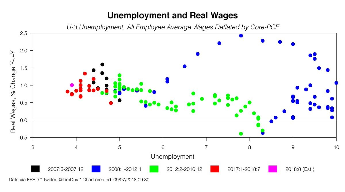 Unemployment and Real Wages