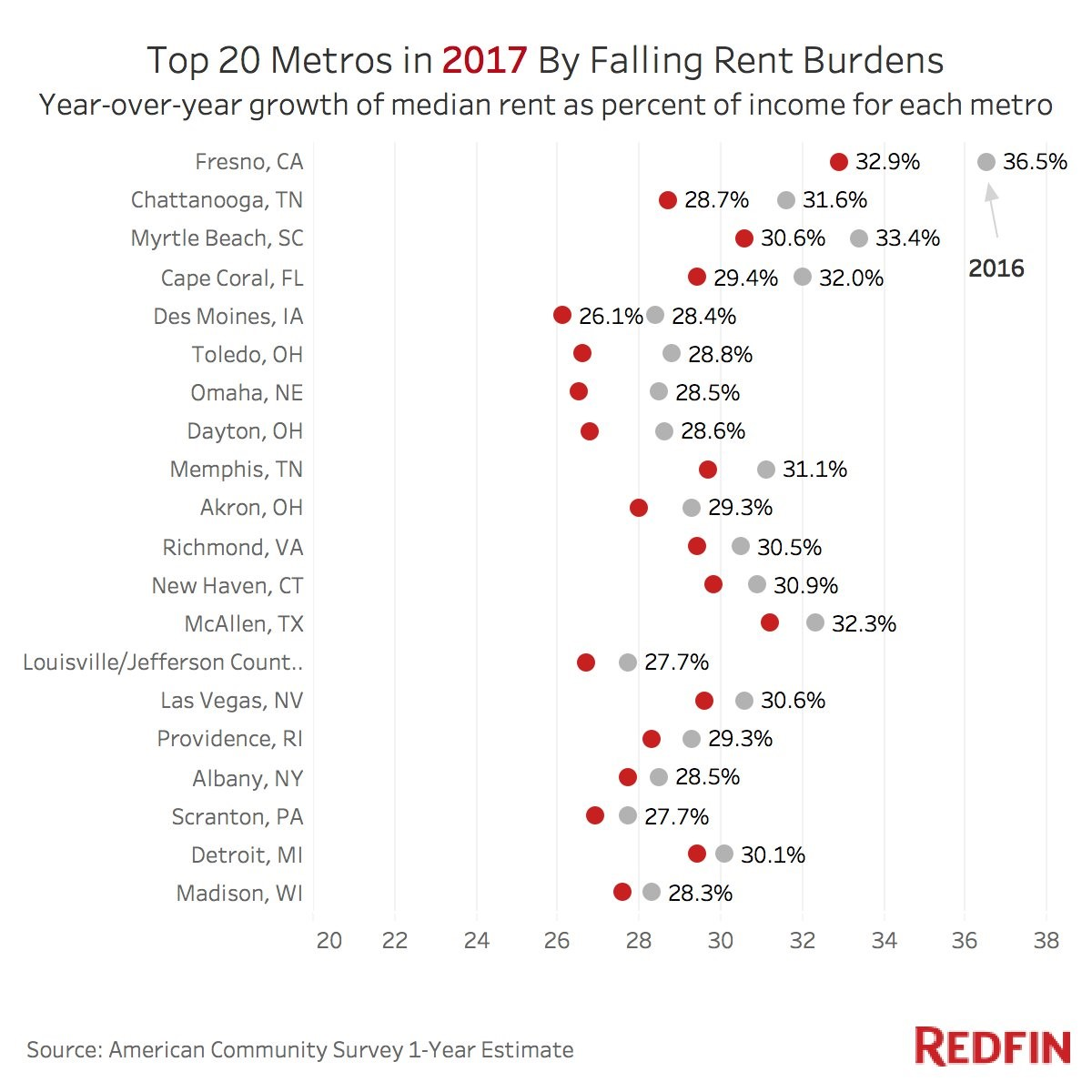 Top 20 Metros in 2017 By Falling Rent Burdens. Redfin.