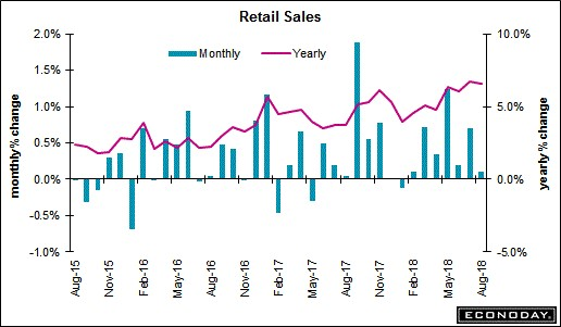 Retail Sales. Econoday.
