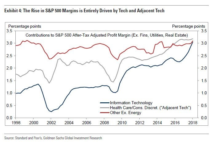 The Rise In S&P 500 Margins Is Entirely Driven By Techn and Adjacent Tech. Goldman Sachs.