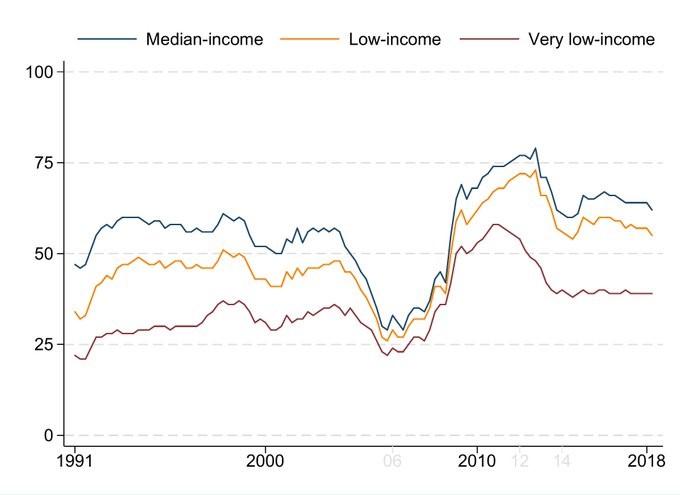 Home Affordability. Federal Housing Finance Agency.
