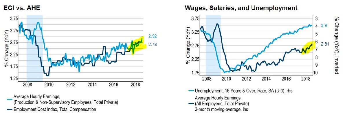 ECI vs AHE. Wages, Salaries, And Unemployment. Twitter @HayekAndKeynes