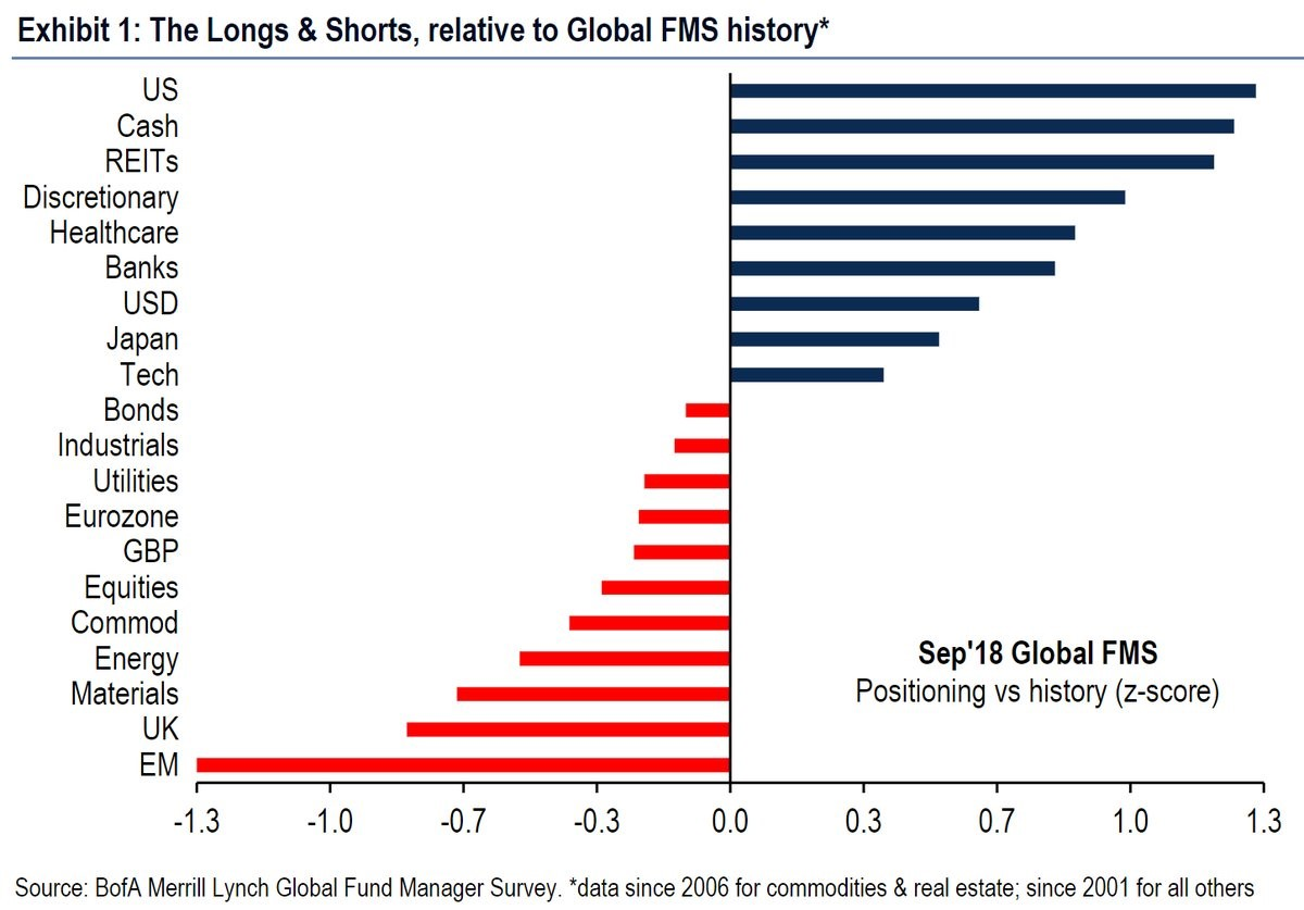The longs and shorts, relative to global FMS history. Bank of America Merrill Lynch.