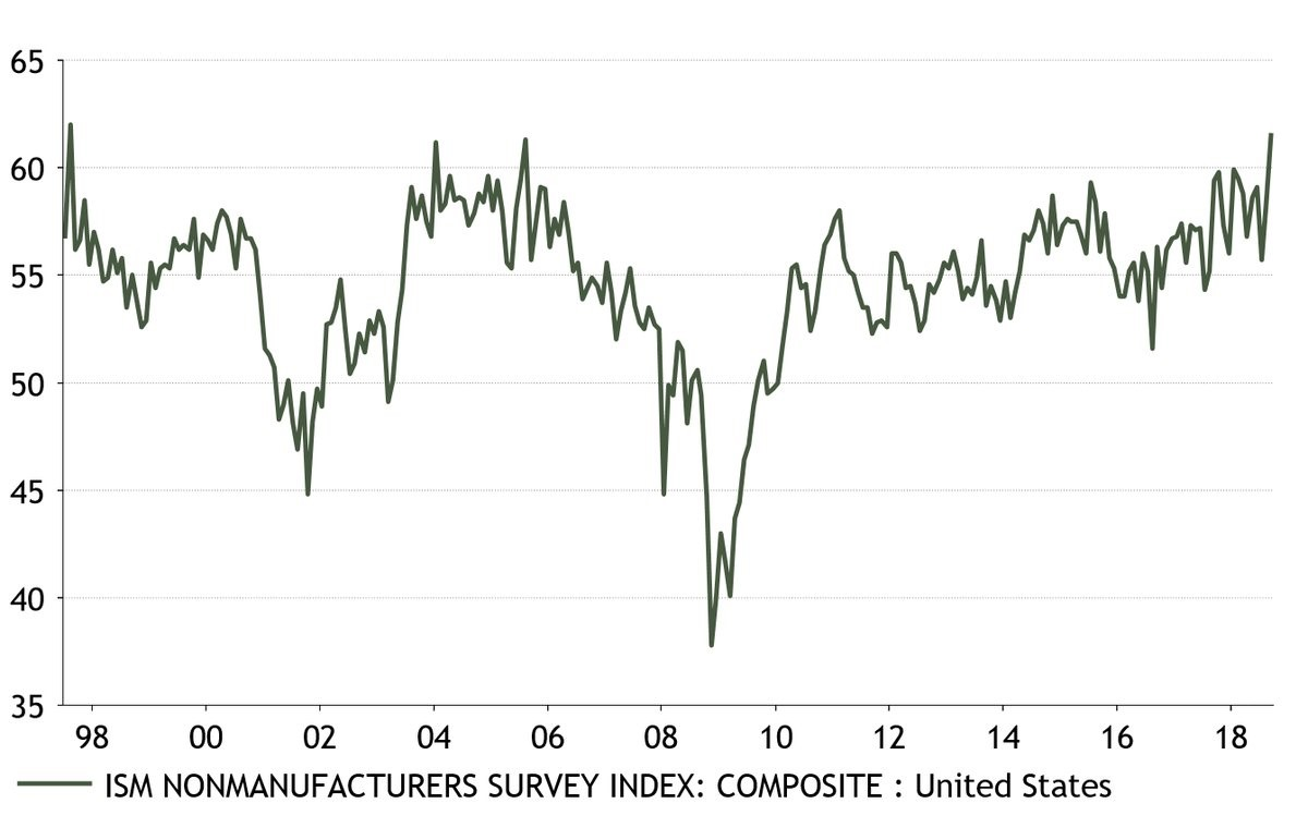 ISM Nonmanufacturers Survey Index: Composite: Unite States. Twitter @DomWhiteUK.