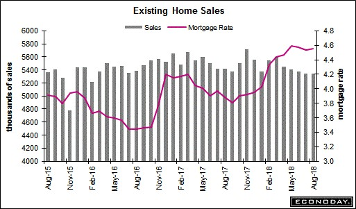 Existing Home Sales. Econoday.