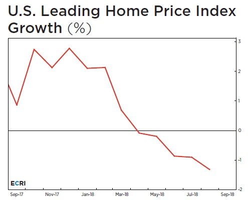 Housing Indicator Weakest Since 2009