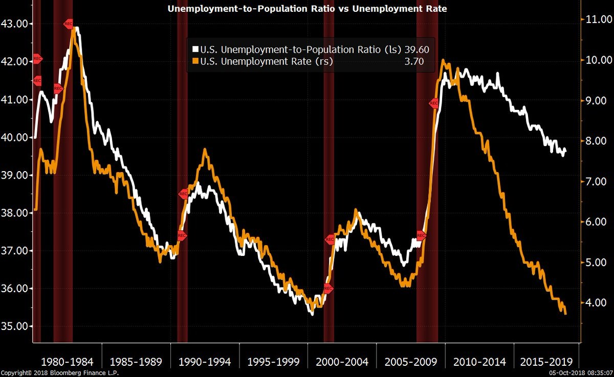 Unemployment to Population Ratio vs Unemployment Rate. Bloomberg.