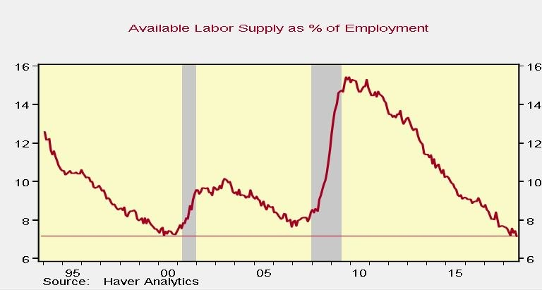 Is There Supply Left In The Labor Force?