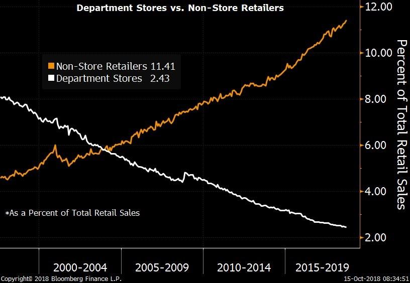 upfina blog online retail sales effects on gdp growth talkmarkets