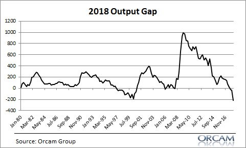 Output Gap Most Negative Since 1980