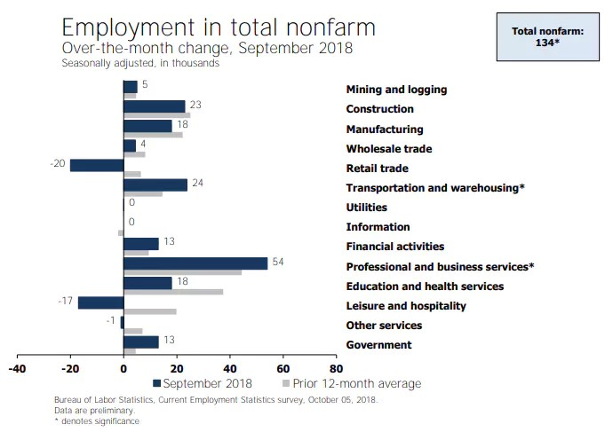 Employment in total nonfarm, September 2018. Mish Talk.