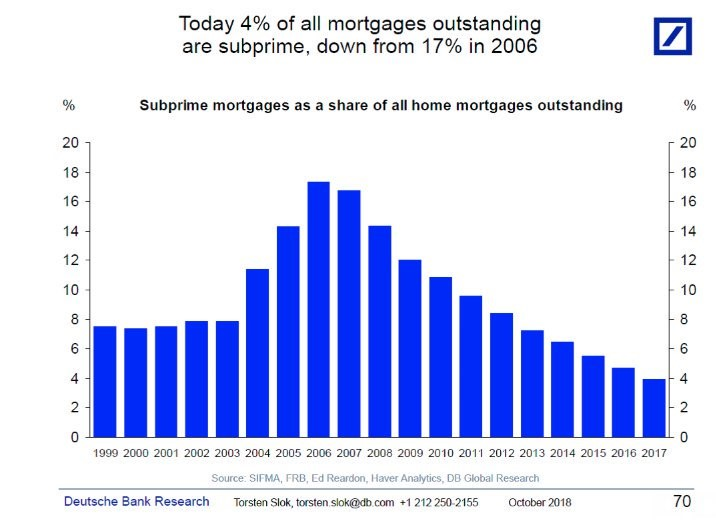 Subprime mortgages as a share of home mortgages outstanding. Deutsche Bank Research.