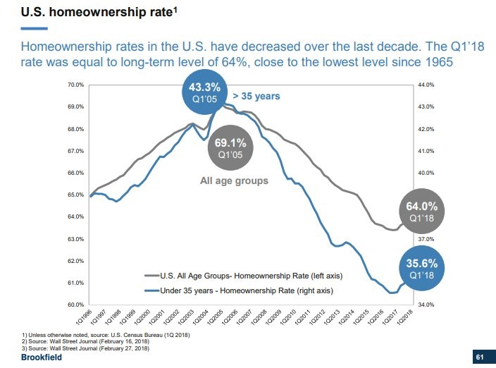 US Homeownership Rate. Brookfield.