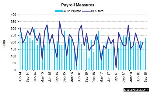 Payroll Measures. ADP Private. BLS Total. Econoday.