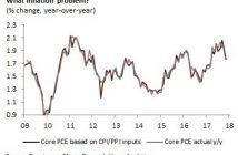 1.8% Core PCE